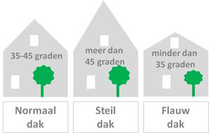 hoe koop ik een huis